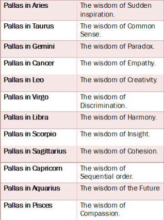 Zodiac dates in Melbourne