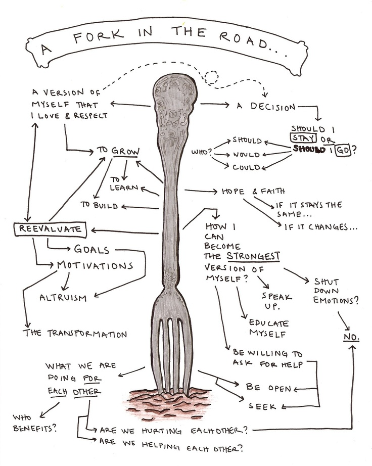 thisfoldedmind:    Mind Map #37: [A fork in the road…]