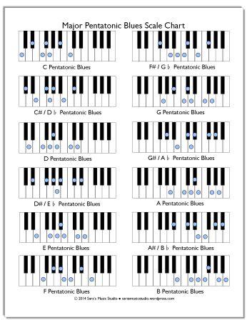 FREE Major Pentatonic Blues Scale Chart and Activity Ideas