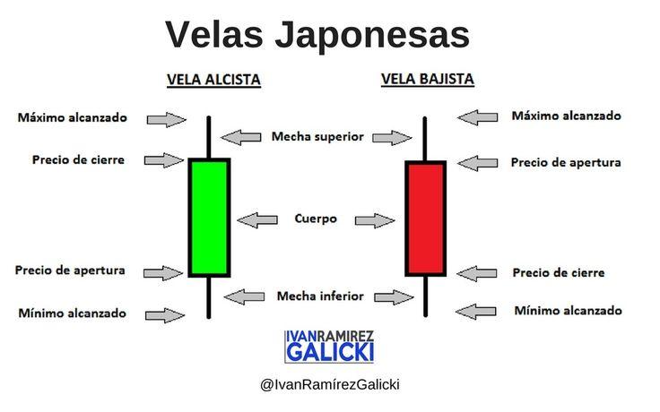 """Las velas japonesas son una técnica de gráficos y análisis usada en economía inicialmente por los japoneses. Surgen en Japón en el siglo XVIII en el mercado del arroz.  Aunque los japoneses han estado utilizando esta técnica de gráficos y análisis desde hace siglos en el mundo occidental se ha hecho conocida en años recientes concretamente en la década de los 90 desde que Steve Nison los introdujo. La expresión """"velas"""" se refiere a dos temas diferentes pero relacionados. El primero y…"""