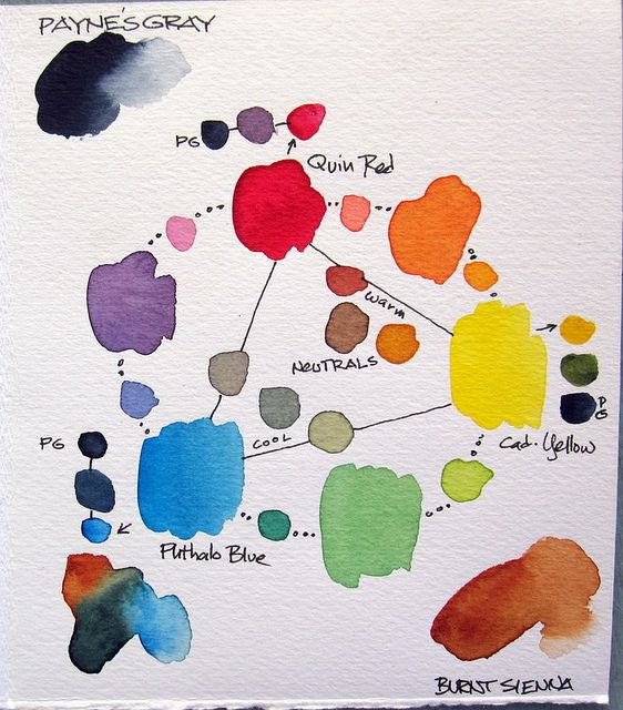 Cathy Johnson Limited Watercolor Palette - Primaries + 2