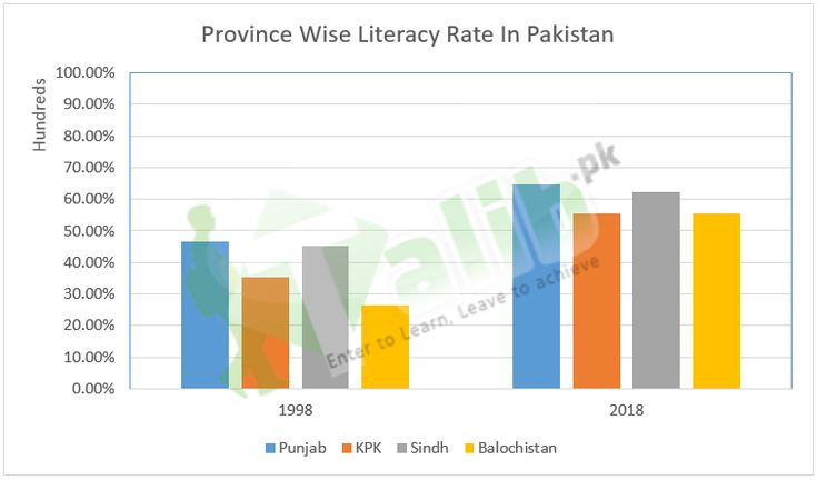 Literacy rate in pakistan 2019 literacy rate education