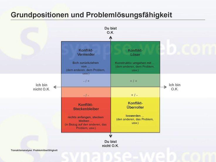 Grundpositionen und Problemlösefähigkeit