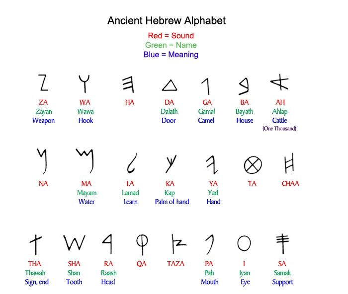 mystical significance of hebrew letters Study alphabet of kabbalah, a free online course about the secret meanings of the bible  the secret meanings of the hebrew letters in the bible the basis of all judeo-christian scriptures is the hebrew letters without an in depth knowledge of the hebrew.