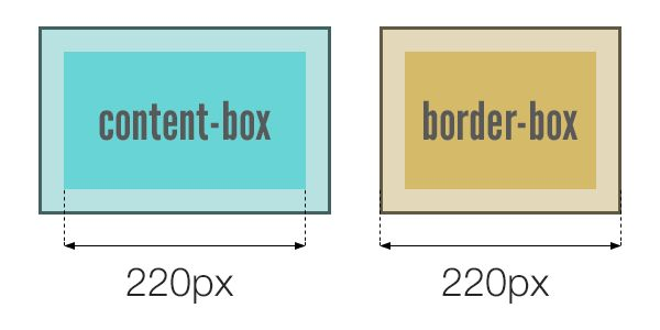 CSS box-sizing property