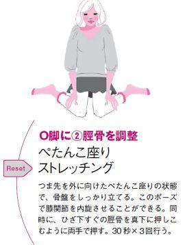 ひざが外側にパカッと開くO脚、内向きにくっつくX脚、どちらも悩みのタネですが、「脚のゆがみは変わらない」と諦めていませんか? 実は脚のゆがみは、日々の体の使い方の癖や、骨盤の傾きの影響で作られます。だから、自分の癖とは逆の方向に筋肉を鍛…[3ページ目]