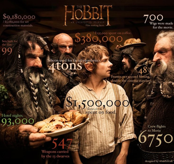 A infographic with a bunch of fun facts from the making of the Hobbit movie. Did you know 4 tons of silicon was used just for the facial prosthetics!
