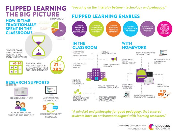 Flipped Learning: The Big Picture Infographic - http://elearninginfographics.com/flipped-learning-big-picture-infographic/