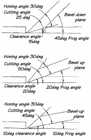 block plane grinding angle - Google Search