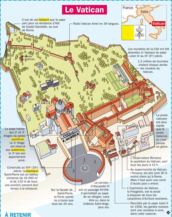 Fiche exposés : Le Vatican à Rome - Italie