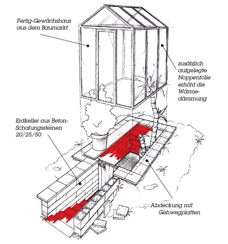 die besten 25 erdkeller ideen auf pinterest wurzelkellerpl ne sturmkeller und anbau von gem se. Black Bedroom Furniture Sets. Home Design Ideas