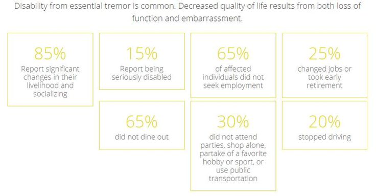 Disability from #essential_tremor is common, medically not dangerous, it is very disabling and affects mental status