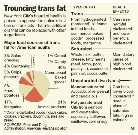 foods with trans fat