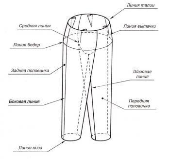 Построение выкройки основы женских брюк