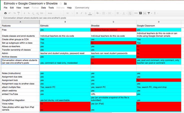 Handy Comparison Chart: Edmodo vs Google Classroom vs Showbie ~ Created by Steve Morgan