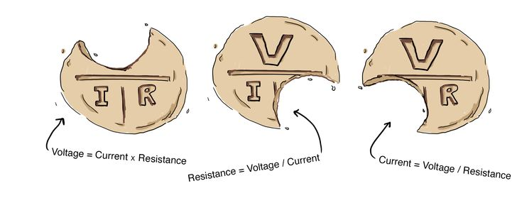 For example, if she wanted to determine resistance (R), she could bite that off and see that R = voltage (V) divided by current (I)