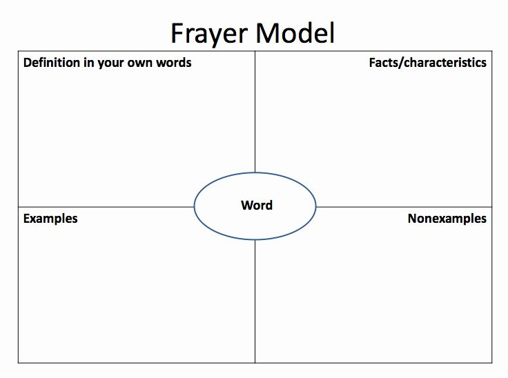 Frayer Model Template Word Unique Frayer Model Of Vocabulary Development In 2020 Vocabulary Graphic Organizer Graphic Organizers Words