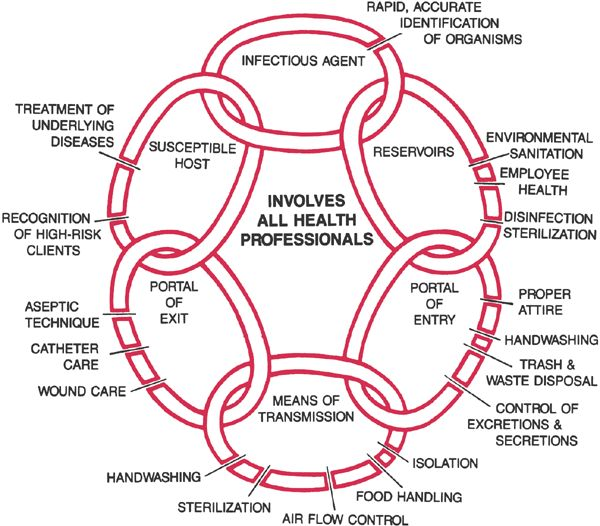 chain of infection The chain of infection what is an infection understanding what causes infection and disease is the first step in being able to prevent and control it.