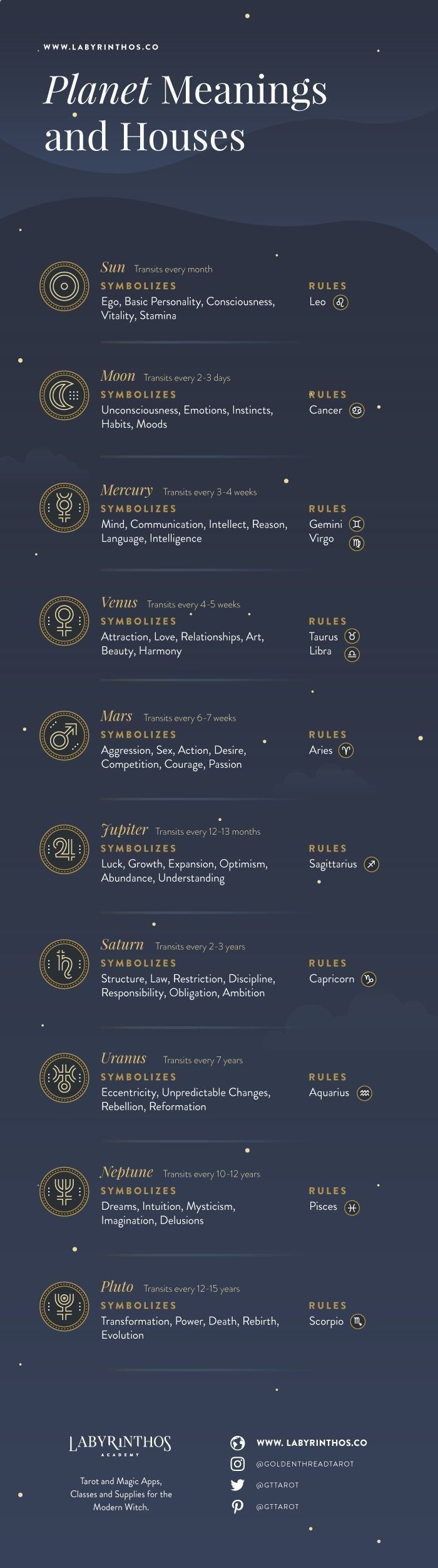 planets and their meanings - 700×2504