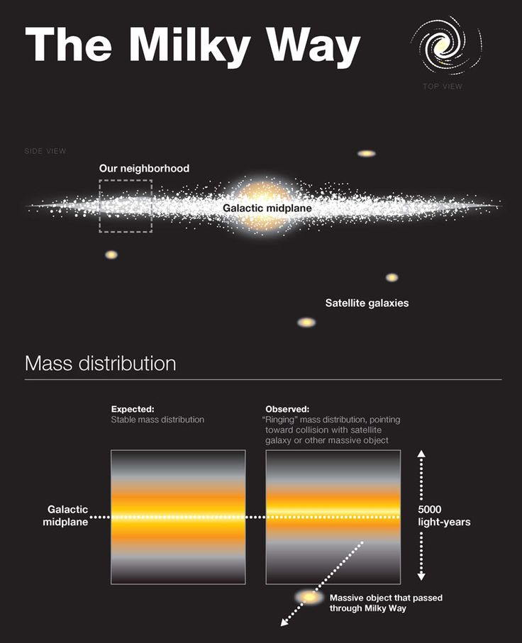 An illustration of our Milky Way galaxy noting its mass distribution. Scientists suspect a recent collision with a dwarf galaxy possibly as recent as 100 million years ago, created a mysterious wave in our galaxy.