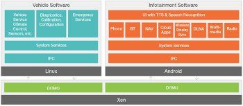 Xen hypervisor targets automotive virtualization role ·  LinuxGizmos.com