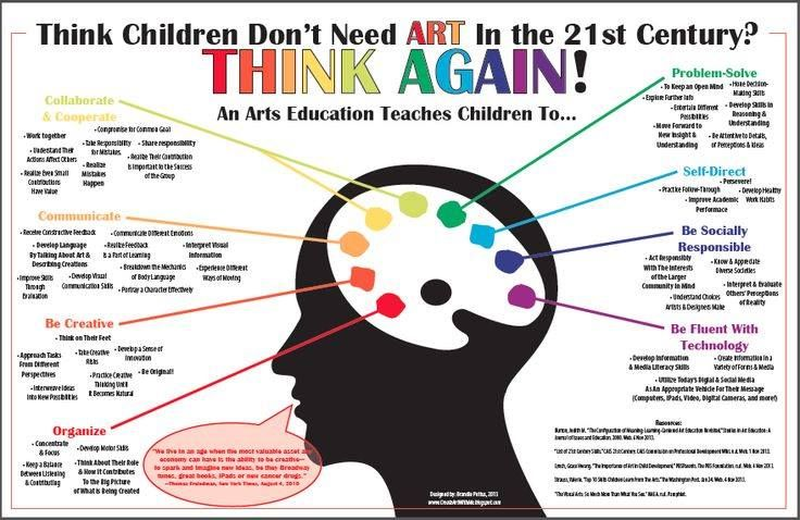 Think Children Don't Need Art in the 21st Century?