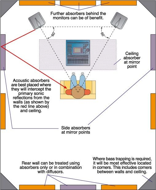 This diagram shows how to apply basic acoustic treatment to a typical home-studio room. The absorber panels shown in purple are the most important, but adding in the orange absorbers would improve the situation further. Acoustic foam is a common choice of absorber in this application. If bass trapping is required, then it is usually most effective applied in the room corners (including those corners between any of the walls and the ceiling). Note also the angles and positions of the…