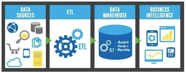 Magento This Or That Questions Data Magento