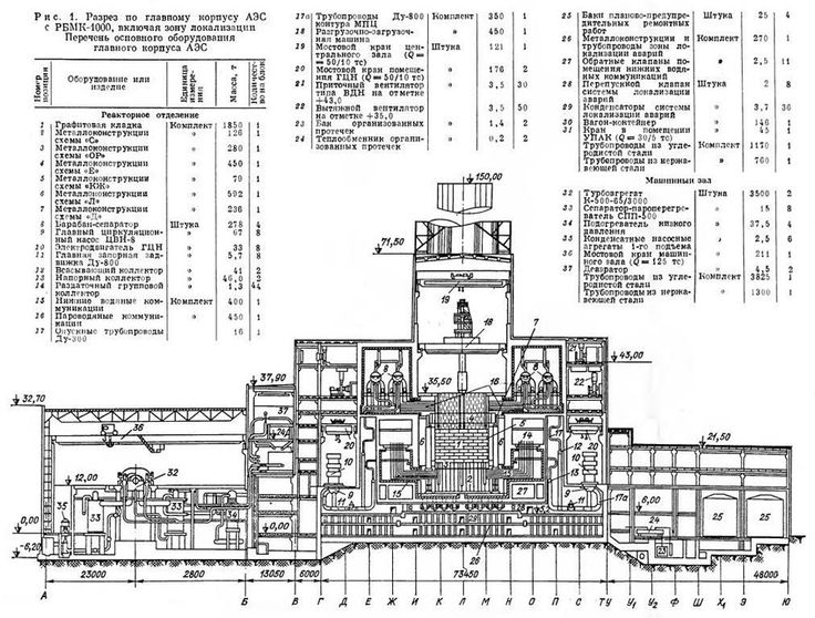 reactor cutaways