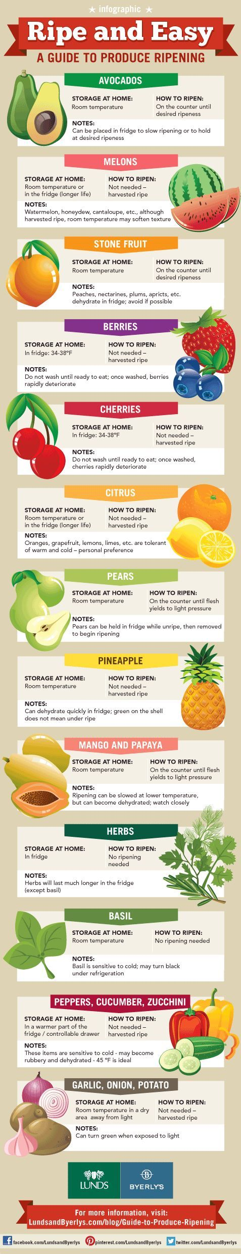 A GUIDE TO PRODUCE RIPENING CHART...  ~XOX  #MomAndSonCookingTeam