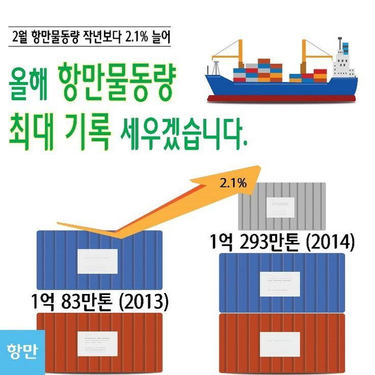해양수산부(장관 이주영)는 2014년 2월 전국 무역항  에서 처리한 항만물동량은 총 1억293만 톤으로 전년 동월(1억 83만톤) 대비 2.1% 증가했다고 밝혔습니다. http://blog.naver.com/koreamof/120210202586