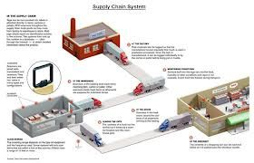#SupplyChain