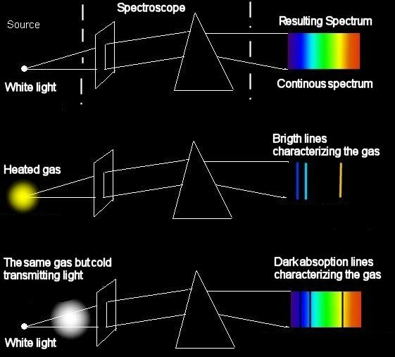 20 Best Images About Spectroscopy On Pinterest