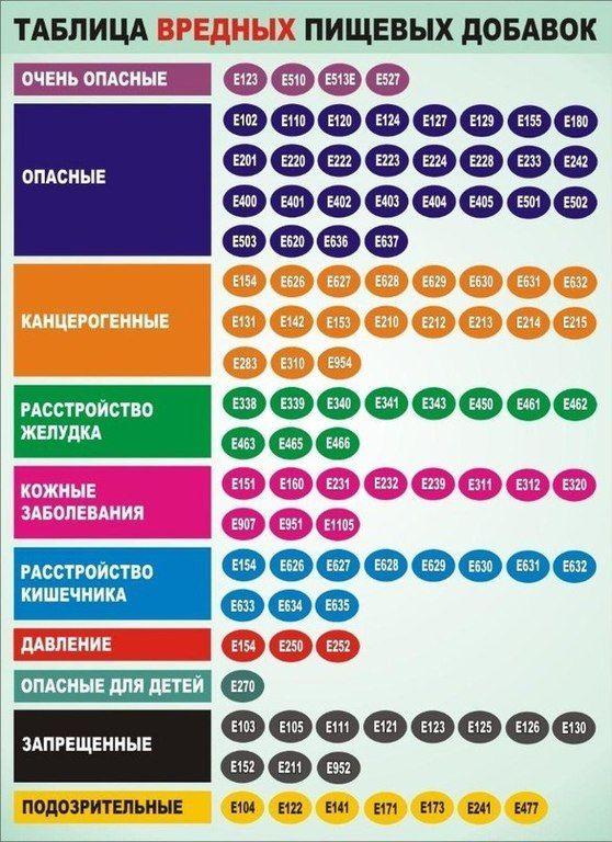 вредные продукты при диете похудение
