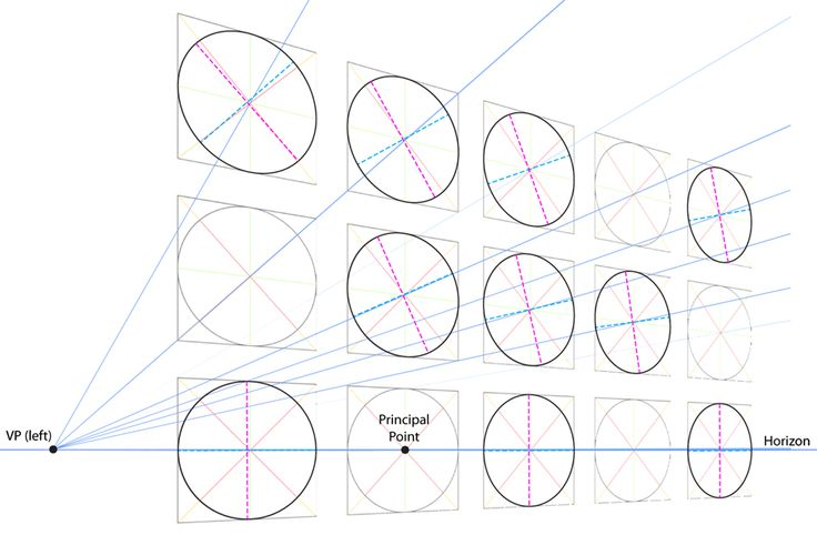 ellipses in perspective. Minor axis don't always equal to the line from vp to ellipse center.