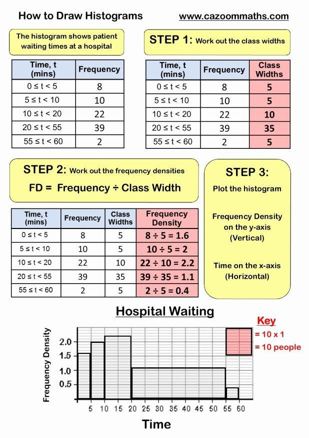 Two Way Frequency Table Worksheet Fresh Two Way Tables Worksheet Year 8 Math Methods Printable Math Worksheets 6th Grade Worksheets