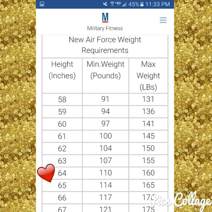 Air Force Weight and Height Requirements. 160 here I come