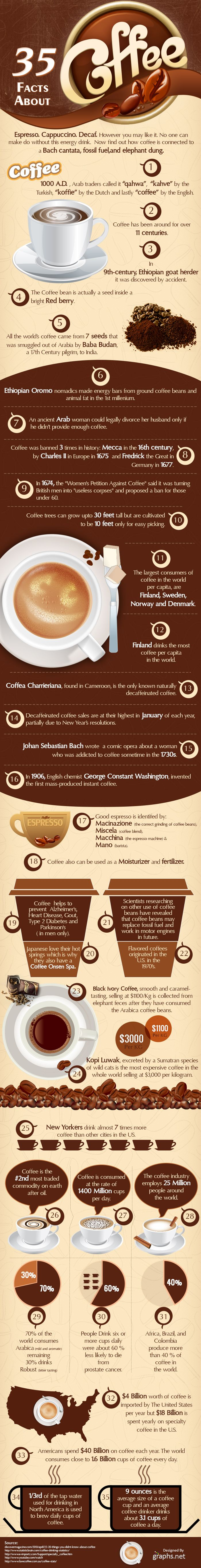 35 Interesting Facts About Coffee #Infographic #Coffee #Facts