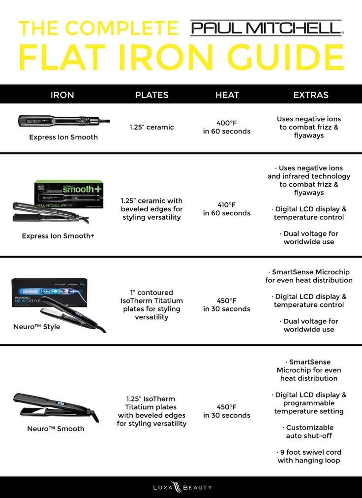 The Complete Paul Mitchell Flat Iron Guide   Loxa Beauty