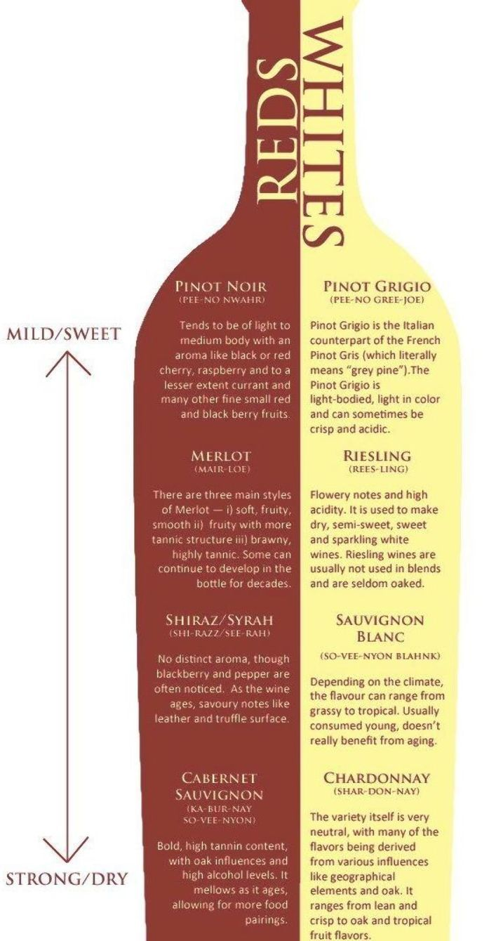 Wine Chart Reds Whites Dry To Sweet Wine Chart Dry Wine Sweet Red Wines