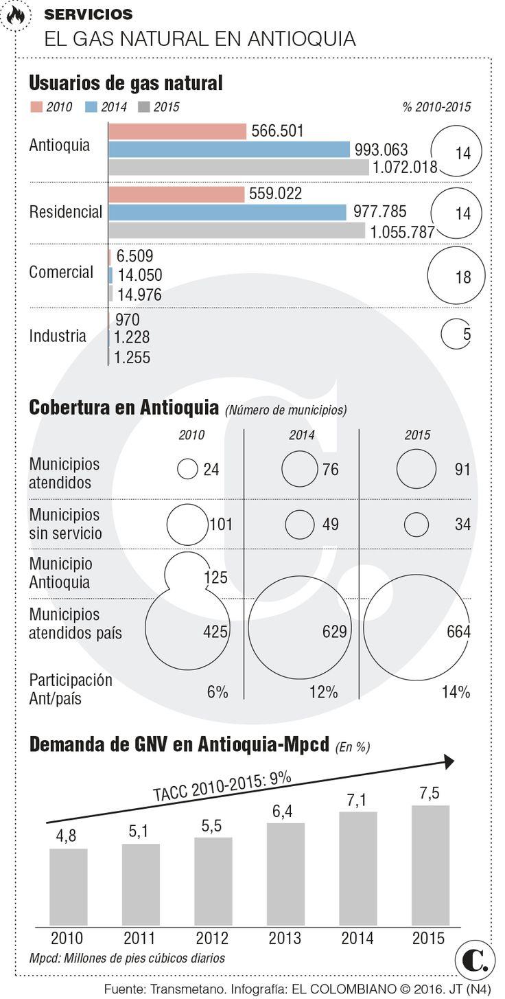 Antioquia, la de mejor dinámica en expansión de gas