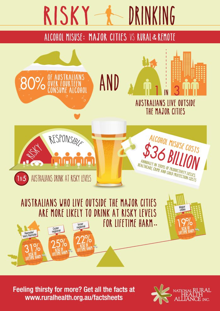 Risky Drinking Infographic from National Rural Health Alliance