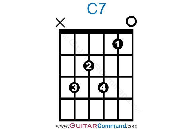 28 Best Awesome Guitar Chord Diagrams Images On Pinterest Guitar