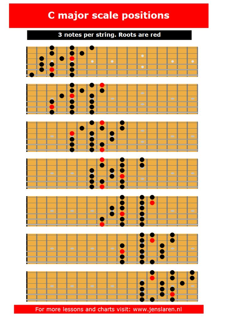 guitar grimoire chords and voicings pdf