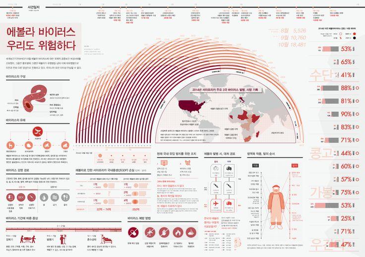 2014 Digital Media Contents 디미컨 기말 과제 팀작업 / 인포그래픽. 싱크홀 #infographic #ebola designed by 1조 (김수현, 이해인, 이지연, 풍리아)