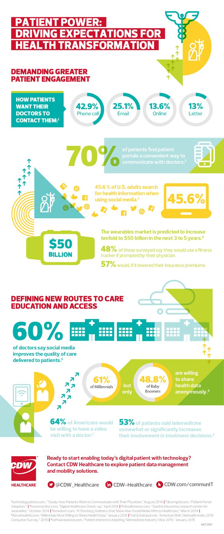 Transformation in Healthcare: This infographic highlights how today's patient…