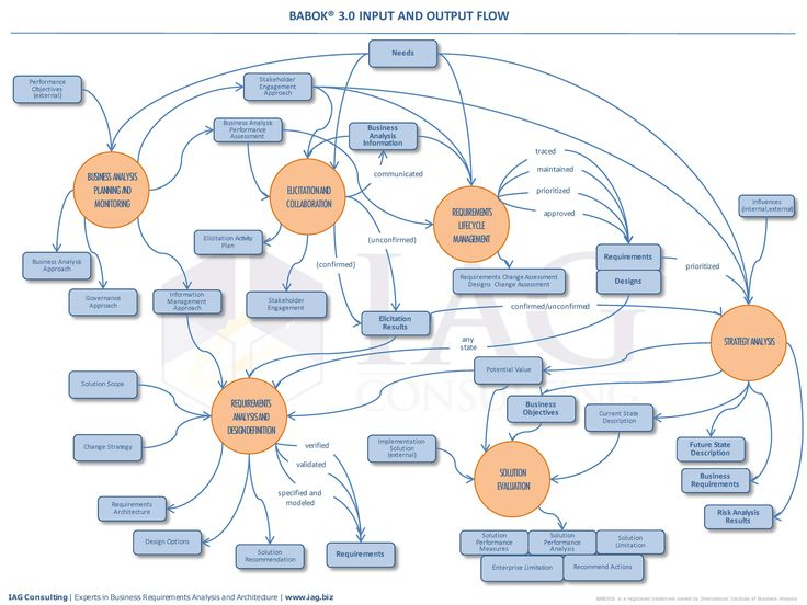 8 Best Software Development  U2014 Data Flow Diagrams Images On Pinterest