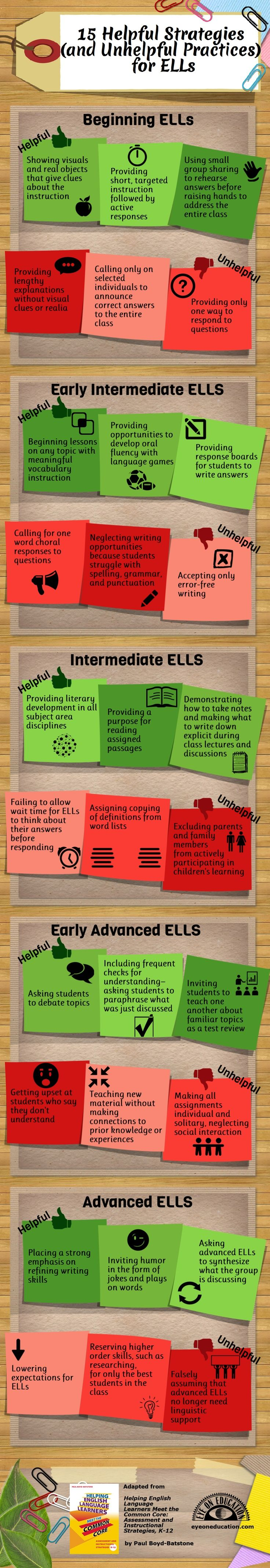 15 Helpful Strategies (and Unhelpful Practices) for ELLs -poster professional development PD