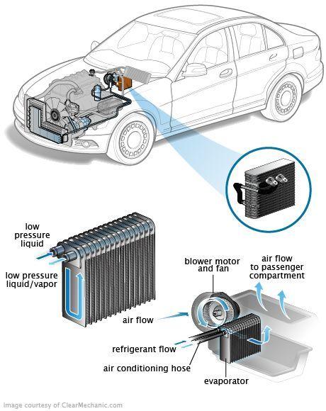 Auto Air conditioner and repair -   Ford escape   Engine
