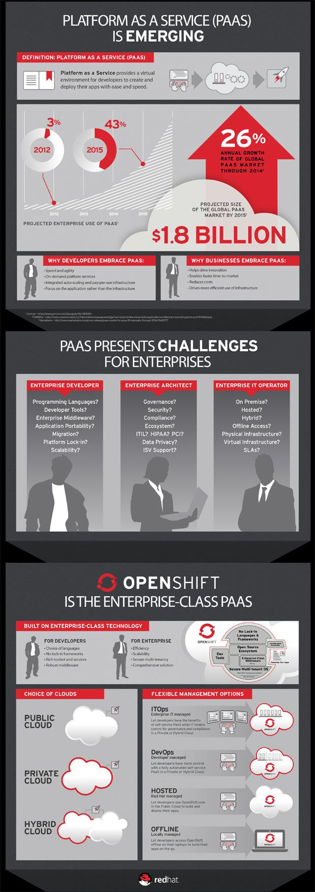 The emergence of PaaS...